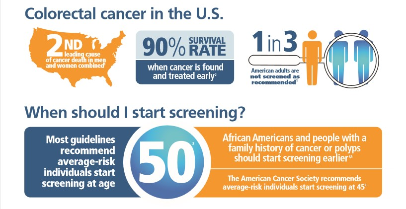 Colorectal Cancer in the U.S.
