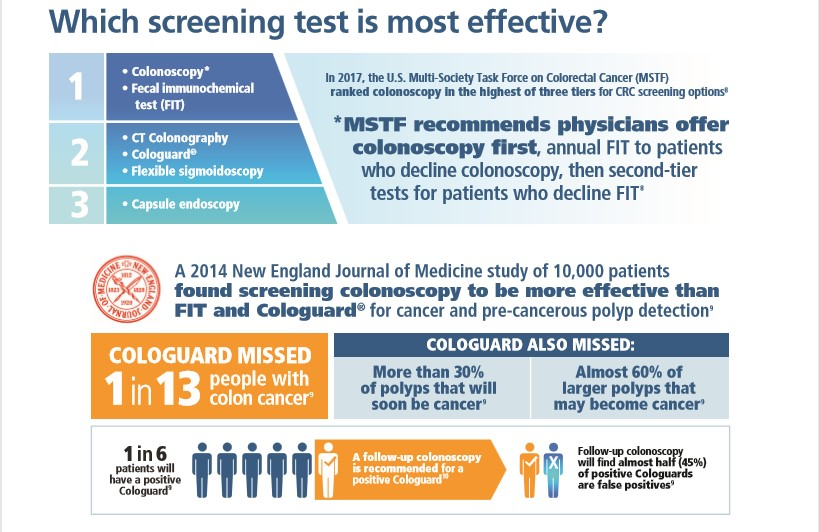 Which Colorectal Screen Test is Most Effective